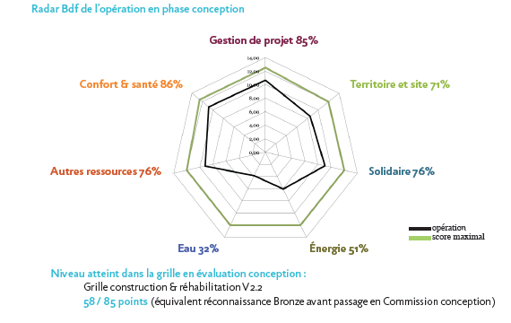 RADAR BDF DE L'OPÉRATION EN PHASE CONCEPTION